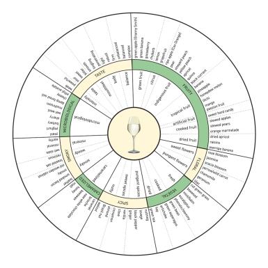 Aroma Wheel - White